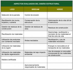 Tabla 5. Resumen de los aspectos evaluados con afección del diseño estructural en los sistemas de certificación LEED, BREEAM ES y VERDE