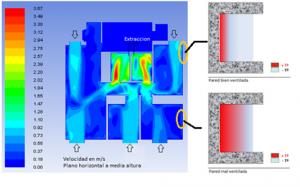 Figura 13: Simulación de una estrategia de ventilación en el modelo analizado