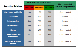Table 2. Illumination levels and color temperature requirements for education centers.