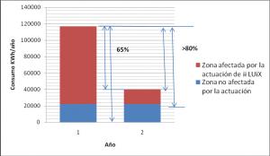 GRÁFICO: Representa la explicación de los ahorros. Zona azul es el consumo de la instalación no modificada y la roja la zona actuada con el cambio de las 148 luminaria a LED.