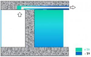 Figura 14: Refrigeración de los espacios interiores mediante forjado activo ventilado
