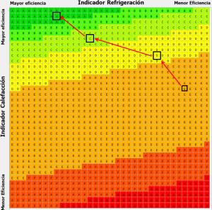 Figura 16: Diagrama para el análisis de contribución de las soluciones a la eficiencia