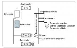 Esquema del sistema de aire acondicionado