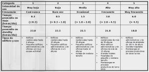 Tabla 6: Categoría de USO