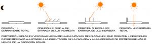 Figura 22.  Protección solar – lumínica de huecos en fachada con lamas móviles de eje vertical para el control de la radiación solar en el interior de las viviendas. Elaboración propia.