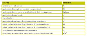 Figura 21.  Impactos e indicadores evaluados en VERDE