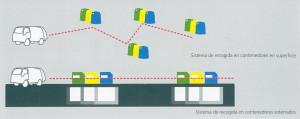 Imagen 10. Sistema de recogida en contenedores soterrados.