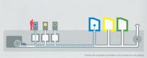 Imagen 11. Sistema de recogida neumática con buzones en vía pública.