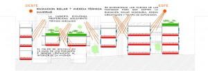 Figura 26. Esquema bioclimático. Aprovechamiento de la radiación solar e inercia térmica, funcionamiento en invierno. Elaboración propia.