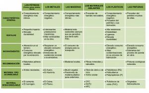 Guía de Ecomateriales y Ecomobiliaro Urbano