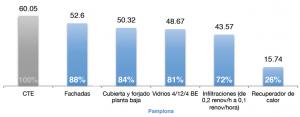 Figura 19. Reducción progresiva de la demanda energética (kWh/m2) con la incorporación de las distintas medidas, según datos climáticos de Pamplona.