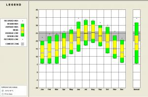 Figura 26. Rango de temperaturas medias anuales y zona de confort