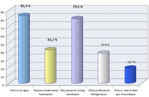 Gráfico de ahorros por las soluciones adoptadas