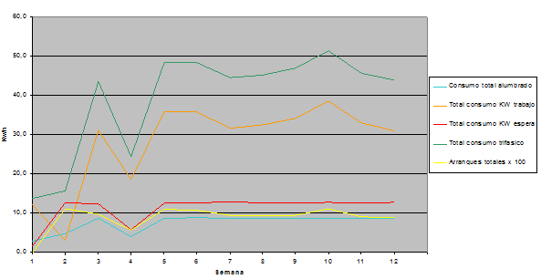 Figura 14: Consumo ascensor hidráulico 450Kg V= 0,63m/s, 13CV, arranque directo