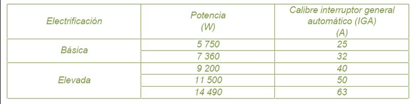 Tabla3. Tensión de carga en viviendas. Previsión de cargas para suministros en baja tensión, ITC-BT-10, REBT.
