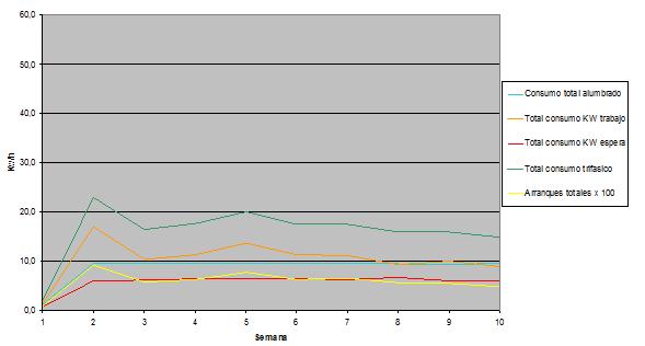 Figura 15: Consumo ascensor eléctrico 450Kg V=1m/s, 7,5CV, 2 velocidades