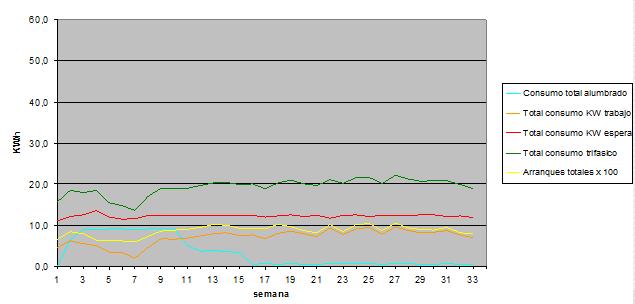 Figura 16: Consumo ascensor eléctrico 450Kg V=1m/s, 7,5CV, variación velocidad