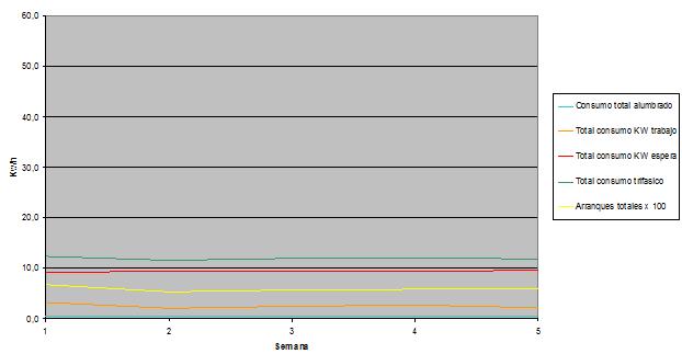 Figura 17: Consumo ascensor eléctrico 450Kg V=1m/s, 4,6CV, GEARLESS