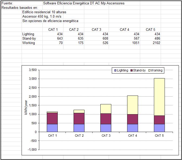 Figura 19: Comparativa energética anual entre categorías de uso VDI 4707