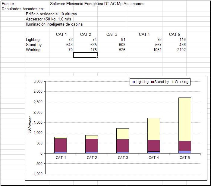 Figura 20: Comparativa energética anual entre categorías de uso VDI 4707