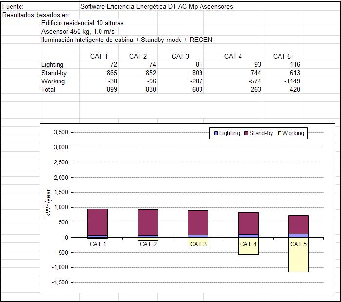 Figura 22: Comparativa energética anual entre categorías de uso VDI 4707