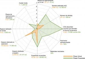 Imagen 12. Diagrama comparativo de la actuación.