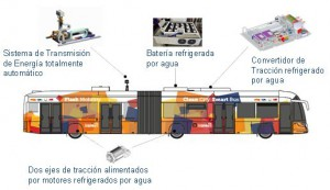 Figura 3: Componentes principales de autobús eléctrico con carga ultrarrápida