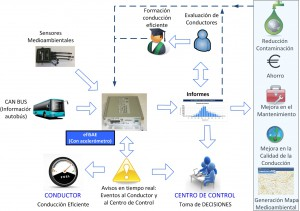 Figura 1: Arquitectura Funcional