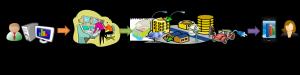 Figura 1: Relación entre los principales actores en una Smart City energéticamente eficiente