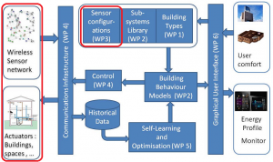 Figura 1: SEEDS System Concept