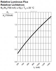 Figura 1: Relación de la intensidad con respecto al flujo luminoso del LED OSRAM OS OSLON SQUARE