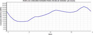 Figura 1: Perfil de consumo horario durante el día 20 de Julio