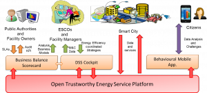 Figura 2: Plataforma Abierta de Servicios energéticos para Smart cities