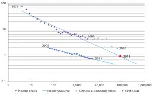 Figura 2. Evolución del precio del módulo fotovoltaico (Fuente: BNEF 2011)