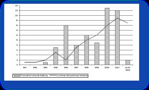 Figura 2. Fecha de inicio de la primera iniciativa respecto a la fecha de la firma de la Carta de Aalborg. Fuente: Hernández Aja  (2004).