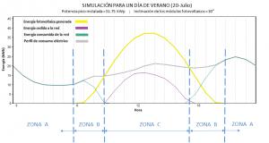 Figura 2: Flujos energéticos producidos en el sistema. Potencia pico instalada de 51.75 kWp y ángulo de inclinación de los módulos fotovoltaicos de 30°. Día 20-Julio