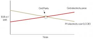 Figura 3. Paridad de Red. (Fuente: ECLAREON 2013)