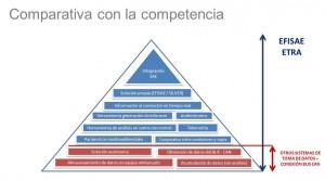 Figura 4: Comparativa con la competencia