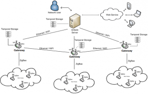 Fig 4. SEEDS Communication Architecture
