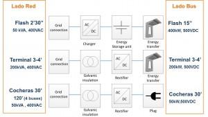 Figura 2: Modos de carga, tiempos y potencias