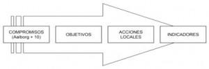 Figura 3. Esquema de reflexión del proceso de Agenda 21 de la ciudad de Málaga. Fuente: elaboración propia.