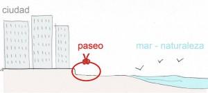 Figura 4: Esquema Conceptual
