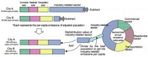 Figura 5: Procedimiento de cálculo de la carga ambiental al exterior (L) según el principio el beneficiario paga (CASBEE, 2011).