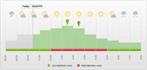 Figura 5. Previsión de generación fotovoltaica y de las acciones recomendadas.