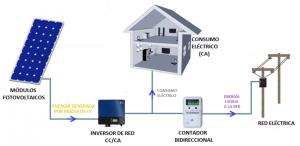 Figura 5: Flujos energéticos que tienen lugar durante la zona C de funcionamiento