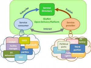Figura 6: SmartKye SOA Plataforma de energía abierta