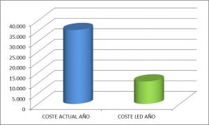 Figura 6: Comparativa de costes económicos anuales de ambas instalaciones