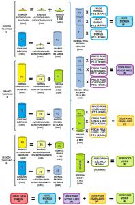 Figura 6: Esquema básico del tratamiento de los flujos de energía y costes asociados a ellos en instalaciones de autoconsumo fotovoltaico en régimen especial