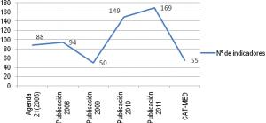 Figura 6. Evolución del nº de indicadores de la Agenda 21 de Málaga desde su aprobación en 2005 hasta 2011 y comparación con los indicadores del proyecto CAT-MED. Fuente: elaboración propia como adaptación de (Observatoro de Medio Ambiente Urbano, 2009).