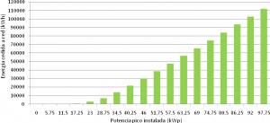 Figura  8: Energía cedida/vendida a red por potencia pico instalada en instalaciones de autoconsumo en régimen especial